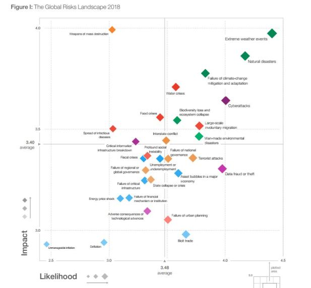 Global Risk Report